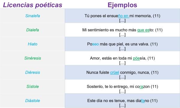 Ejemplos de Licencias poéticas o licencias métricas, cuentaunsoneto de Osfelip