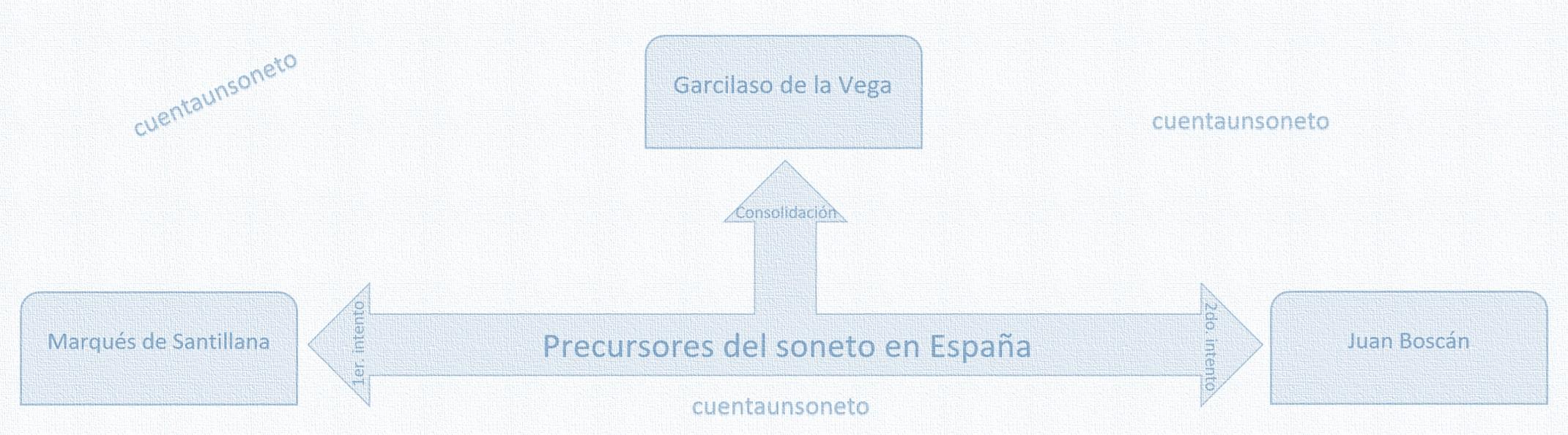 Sonetistas en España. Garcilaso de la Vega y Juan Boscán y el Marqués de Santillana. El soneto. Soneto en España.