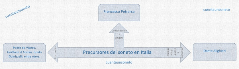 precusrsores del soneto en Italia, poetas clásicos italianos. Petrarca, Dante.