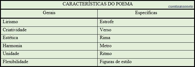 As características gerais e específicas do poema,elementos do poema