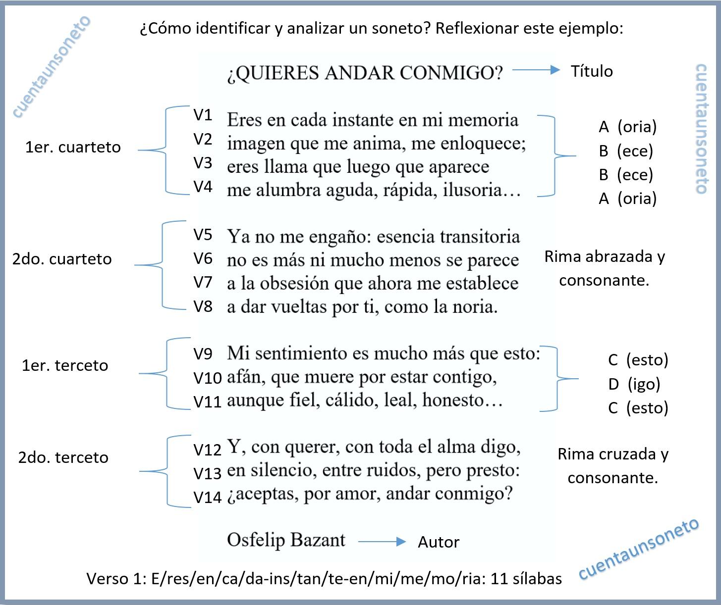 ¿Qué es un soneto? ¿Cómo identificar y analizar un soneto? Con esta imagen puedes percibir las características que componen a un soneto.